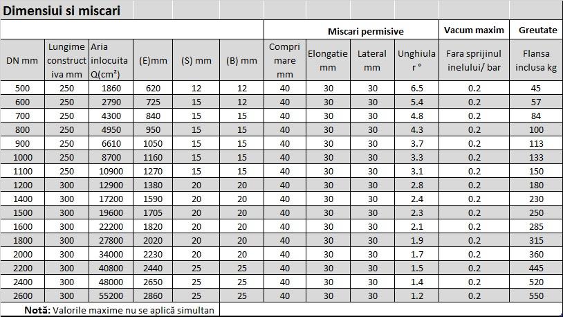 teguflex-ffl-tabel